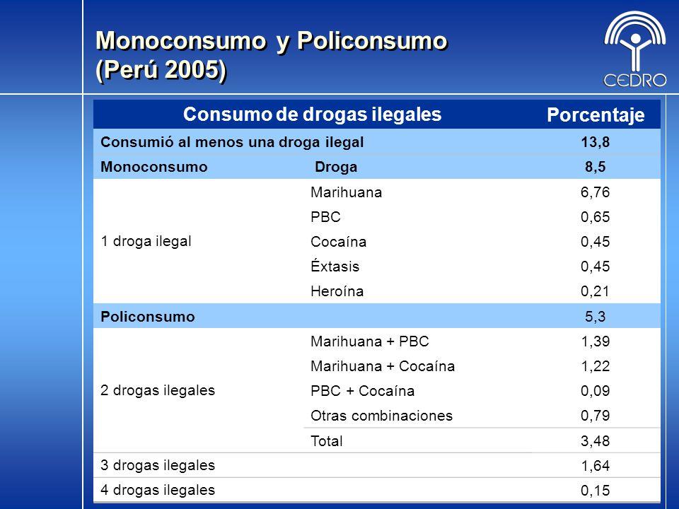 Consumo de drogas ilegales
