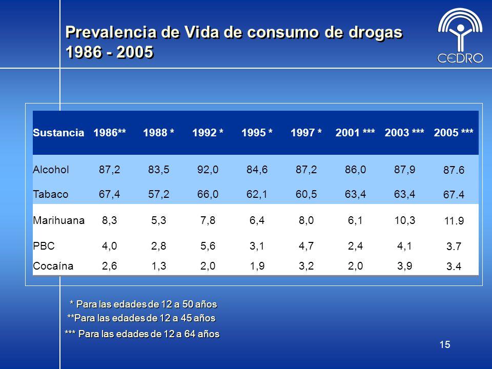 Prevalencia de Vida de consumo de drogas 1986 - 2005