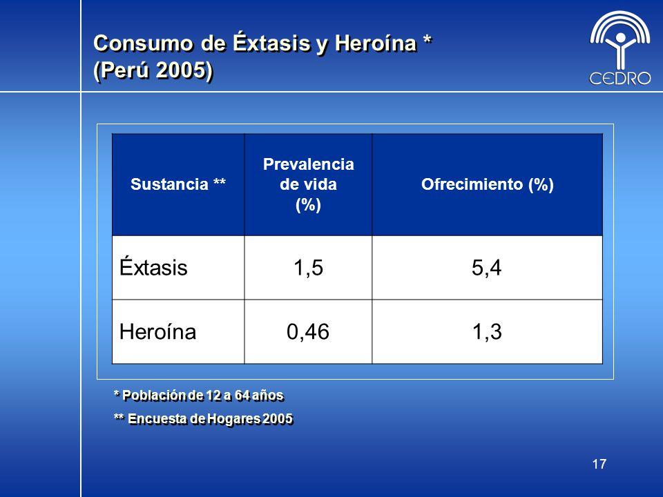 Consumo de Éxtasis y Heroína * (Perú 2005)