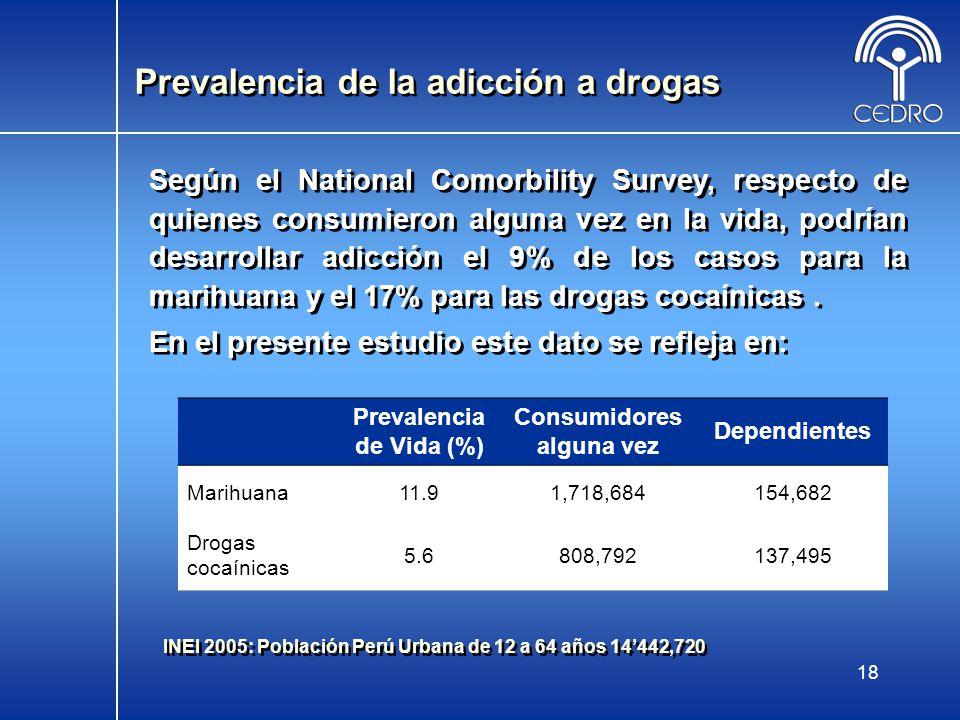 Prevalencia de la adicción a drogas