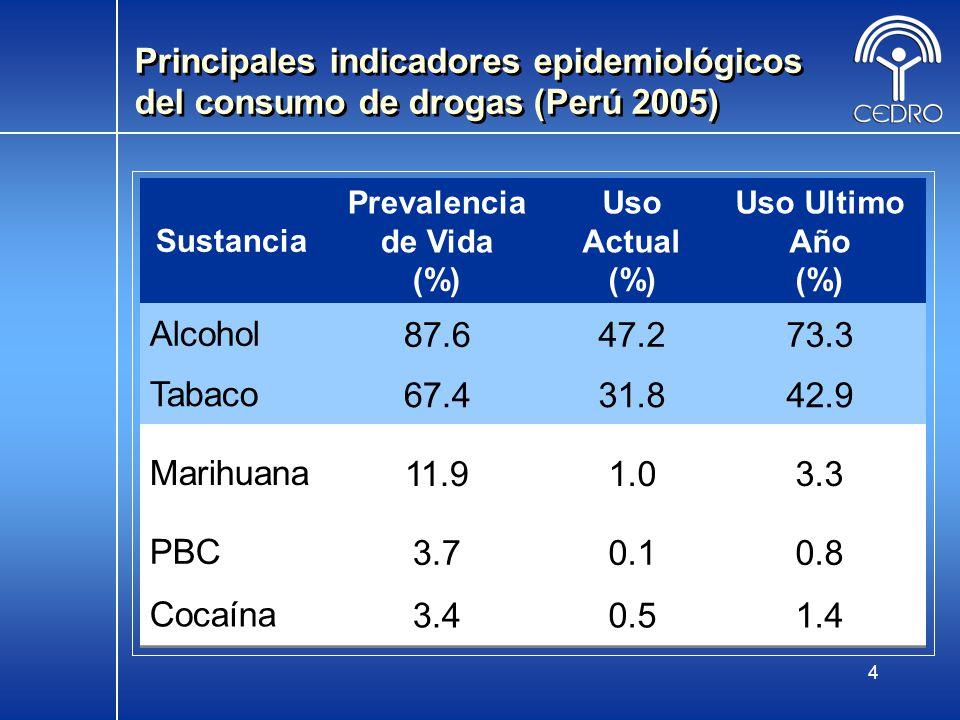 Prevalencia de Vida (%)