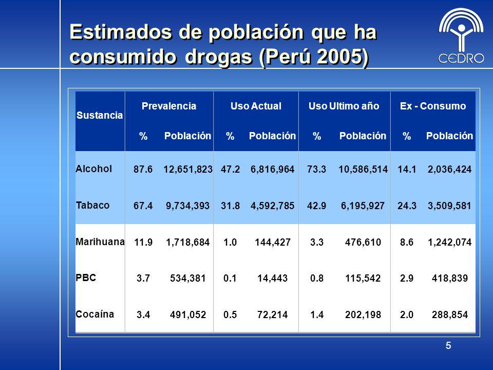 Estimados de población que ha consumido drogas (Perú 2005)