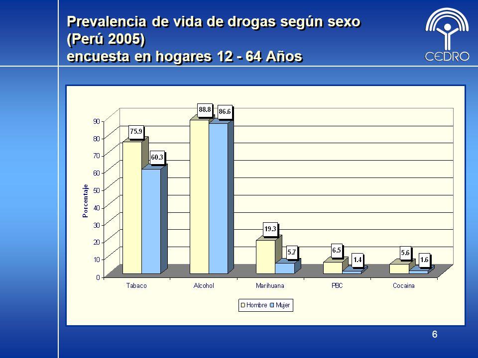 Prevalencia de vida de drogas según sexo (Perú 2005) encuesta en hogares 12 - 64 Años