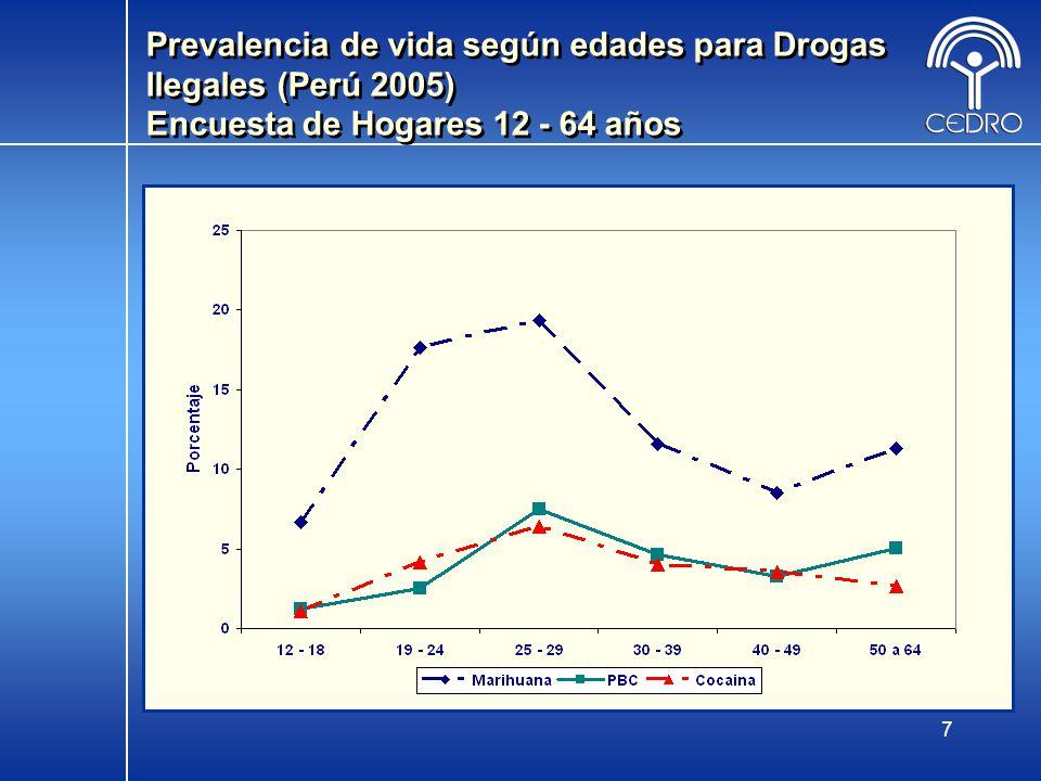 Prevalencia de vida según edades para Drogas Ilegales (Perú 2005) Encuesta de Hogares 12 - 64 años