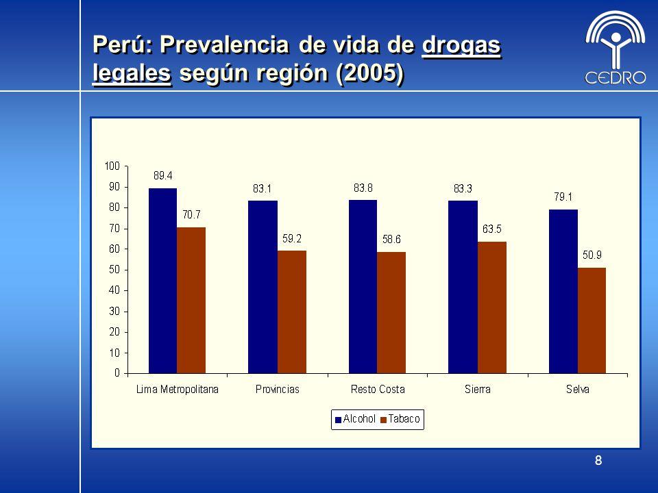 Perú: Prevalencia de vida de drogas legales según región (2005)