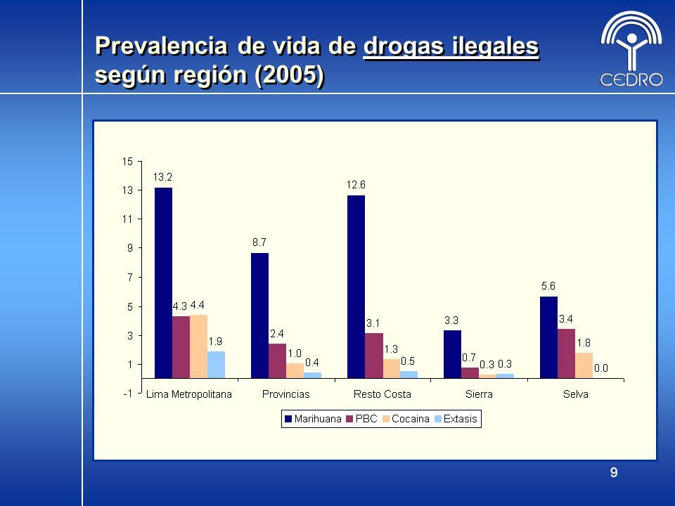 Prevalencia de vida de drogas ilegales según región (2005)