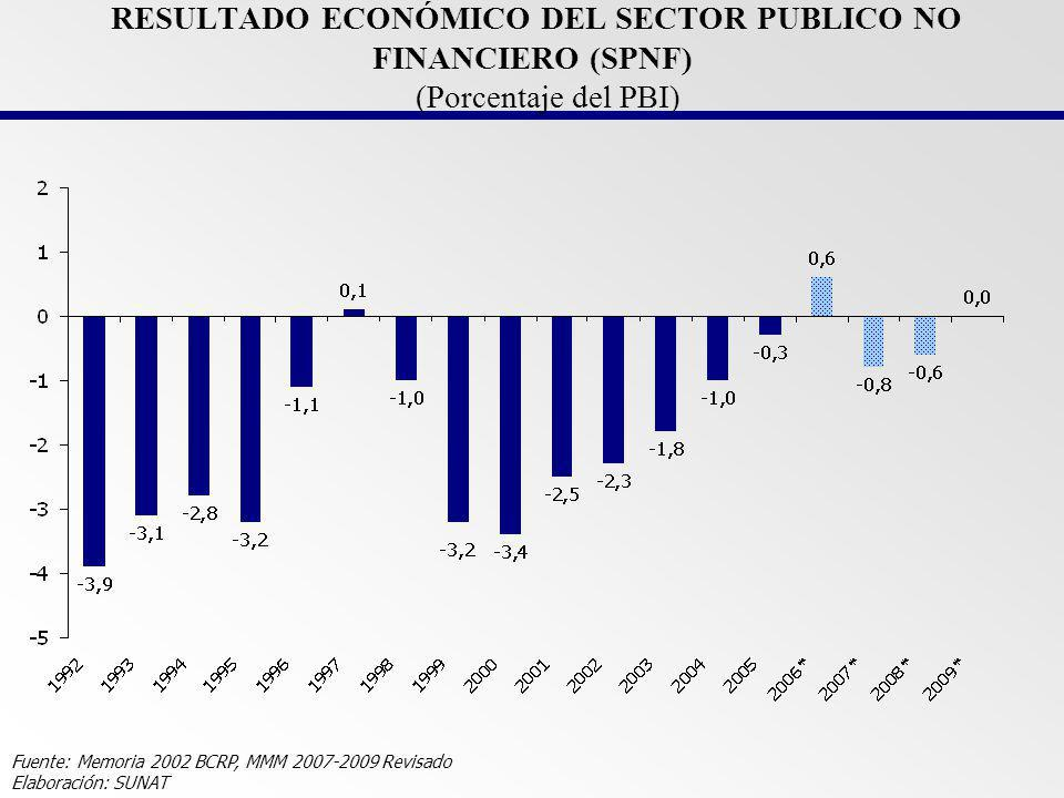 RESULTADO ECONÓMICO DEL SECTOR PUBLICO NO FINANCIERO (SPNF) (Porcentaje del PBI)