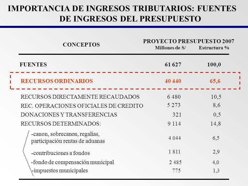 IMPORTANCIA DE INGRESOS TRIBUTARIOS: FUENTES DE INGRESOS DEL PRESUPUESTO