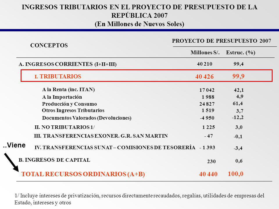 INGRESOS TRIBUTARIOS EN EL PROYECTO DE PRESUPUESTO DE LA REPÚBLICA 2007 (En Millones de Nuevos Soles)