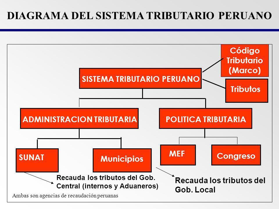 DIAGRAMA DEL SISTEMA TRIBUTARIO PERUANO