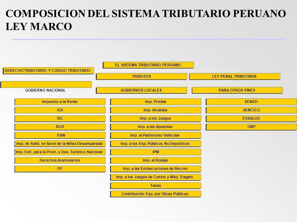 COMPOSICION DEL SISTEMA TRIBUTARIO PERUANO LEY MARCO
