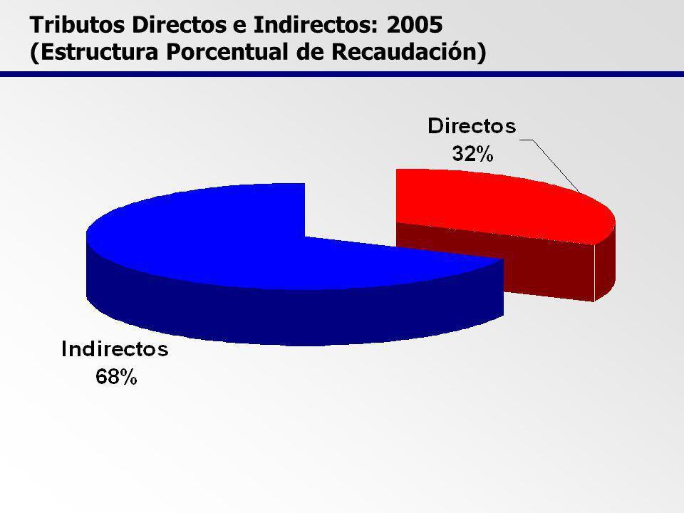 Tributos Directos e Indirectos: 2005