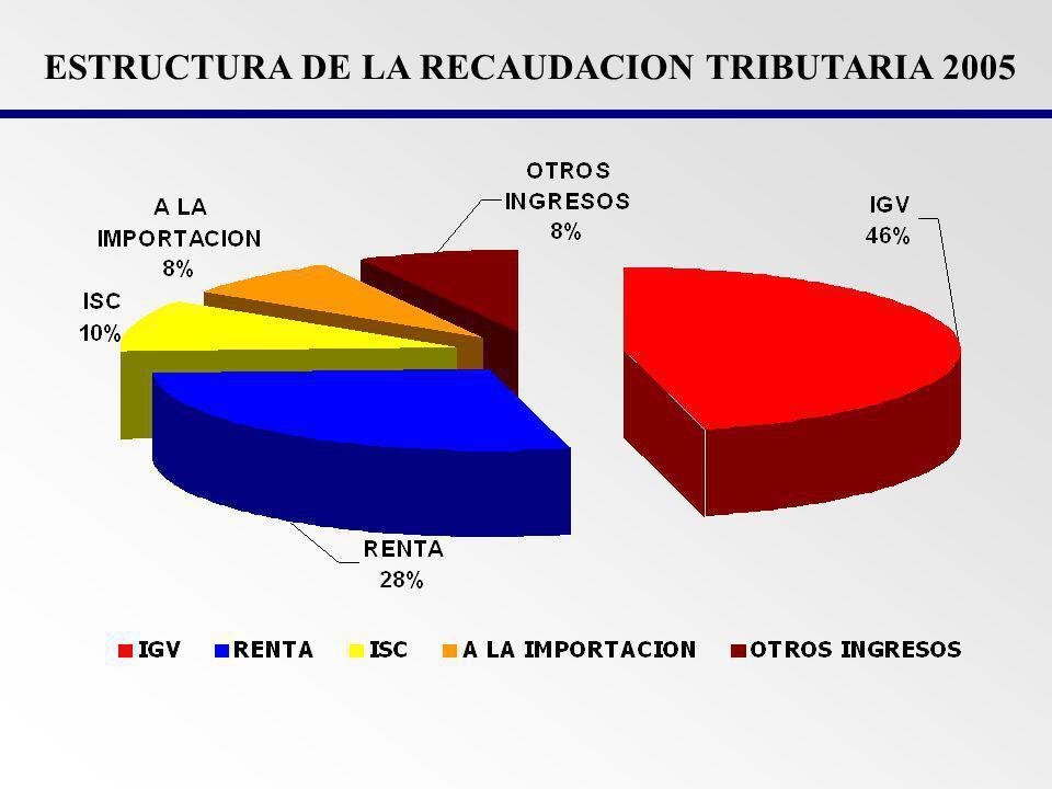 ESTRUCTURA DE LA RECAUDACION TRIBUTARIA 2005