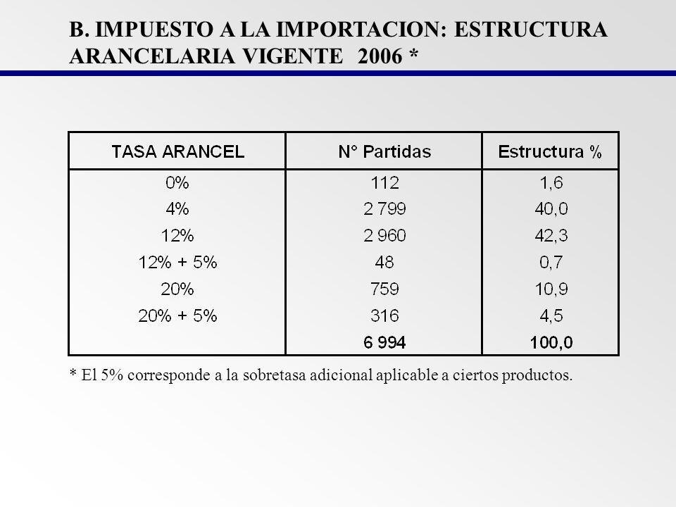 B. IMPUESTO A LA IMPORTACION: ESTRUCTURA ARANCELARIA VIGENTE 2006 *