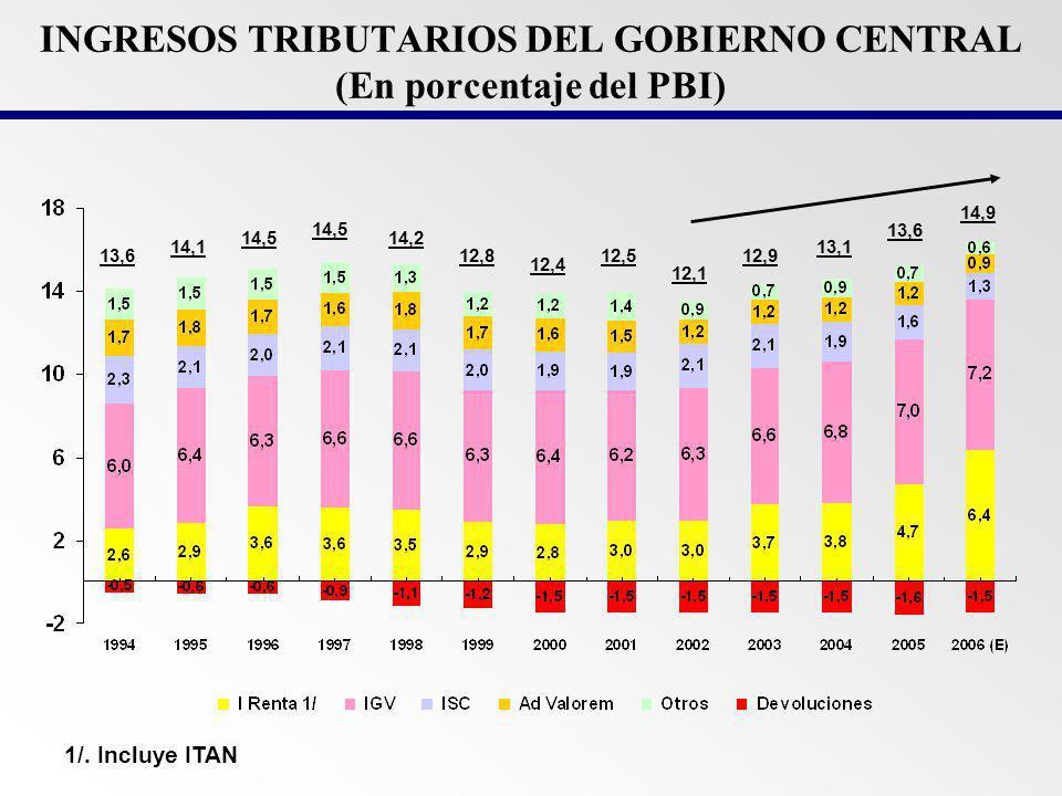 INGRESOS TRIBUTARIOS DEL GOBIERNO CENTRAL (En porcentaje del PBI)