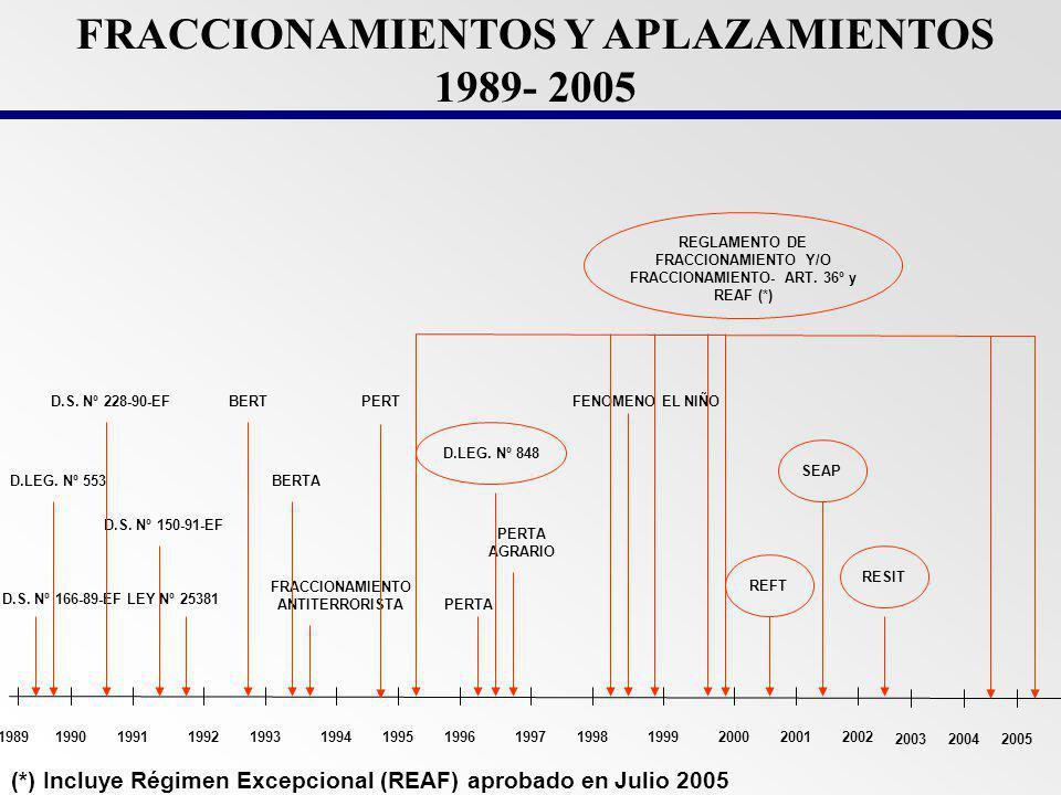 FRACCIONAMIENTOS Y APLAZAMIENTOS 1989- 2005