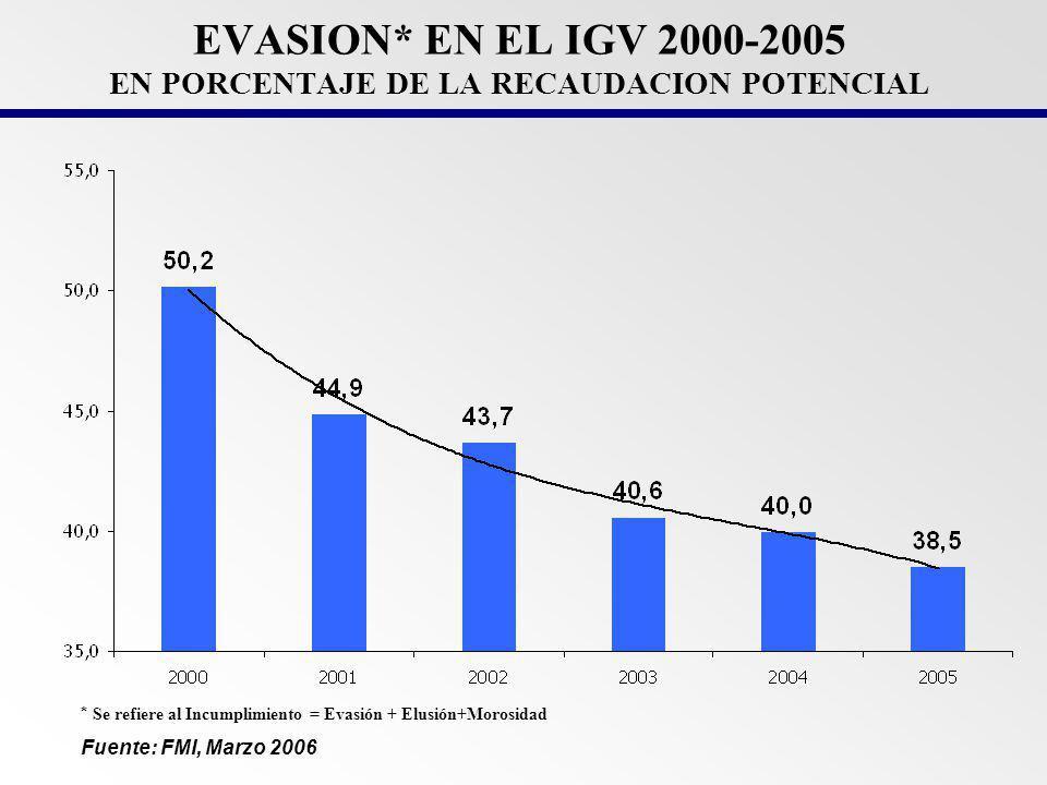 EVASION* EN EL IGV 2000-2005 EN PORCENTAJE DE LA RECAUDACION POTENCIAL