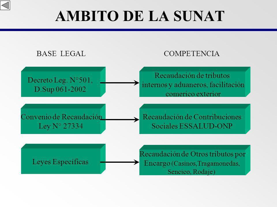 AMBITO DE LA SUNAT BASE LEGAL COMPETENCIA Decreto Leg. N°501,