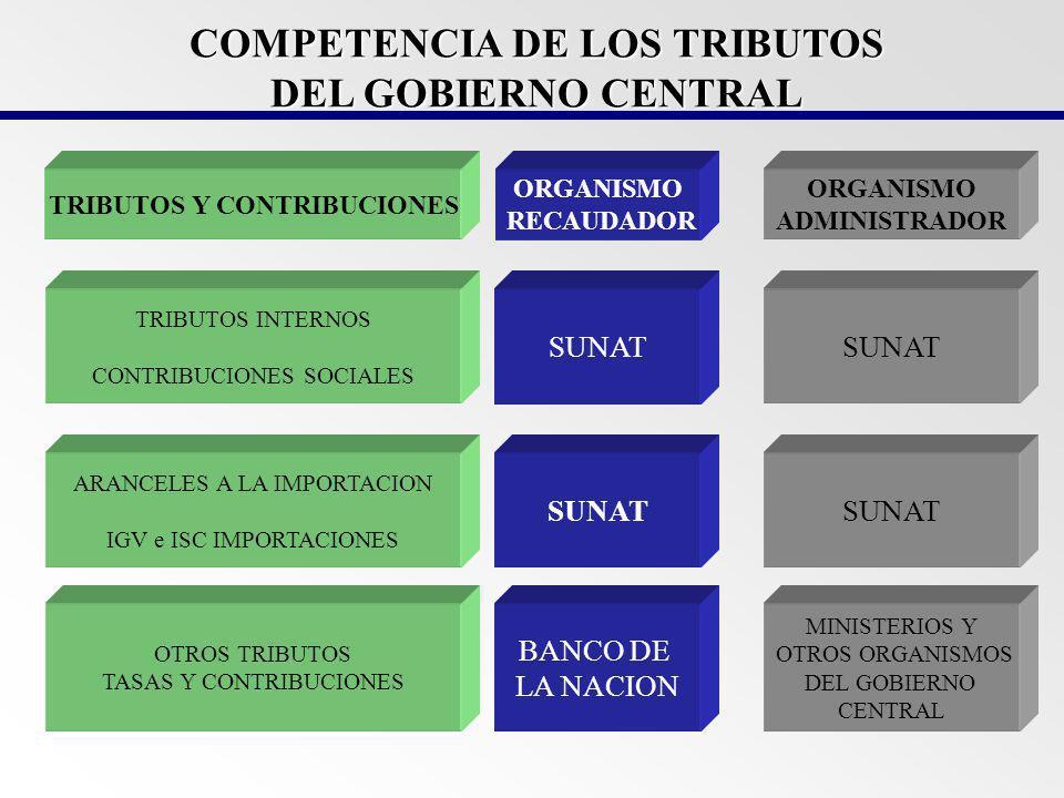 COMPETENCIA DE LOS TRIBUTOS DEL GOBIERNO CENTRAL