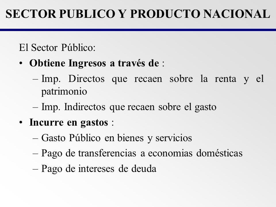 SECTOR PUBLICO Y PRODUCTO NACIONAL