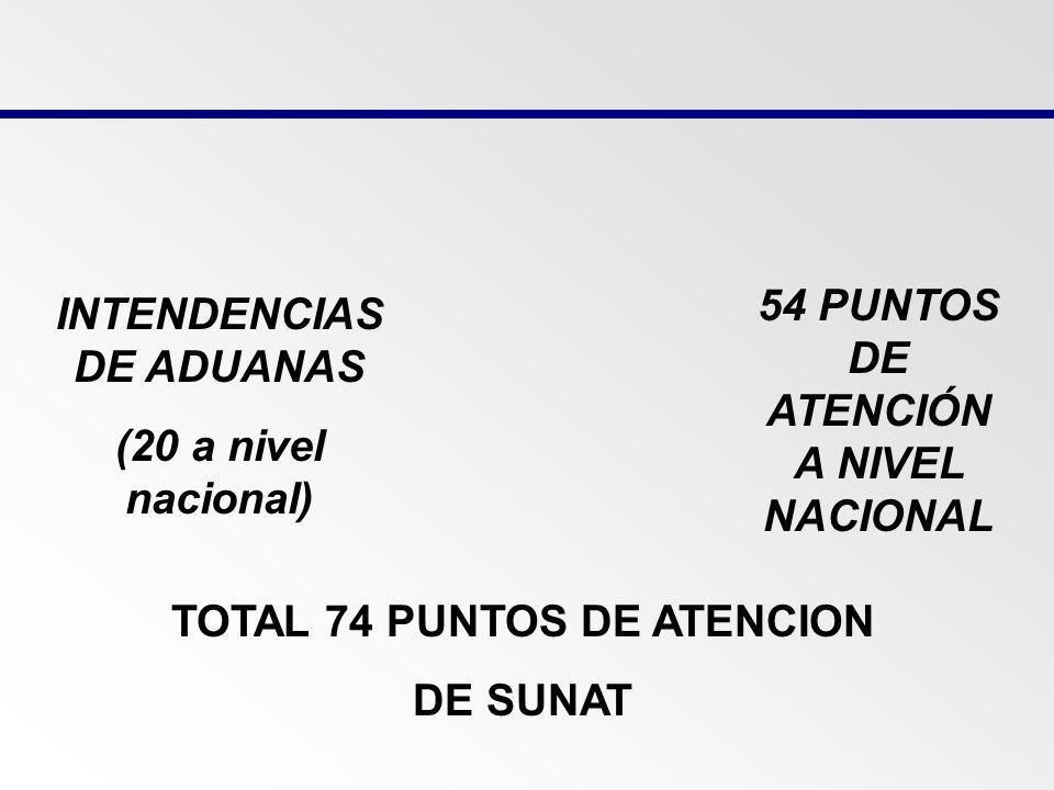 54 PUNTOS DE ATENCIÓN A NIVEL NACIONAL INTENDENCIAS DE ADUANAS