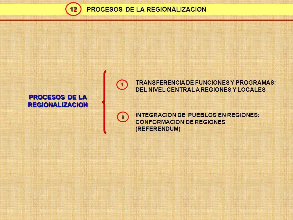 PROCESOS DE LA REGIONALIZACION PROCESOS DE LA REGIONALIZACION