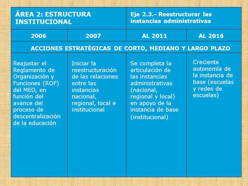 ÁREA 2: ESTRUCTURA INSTITUCIONAL