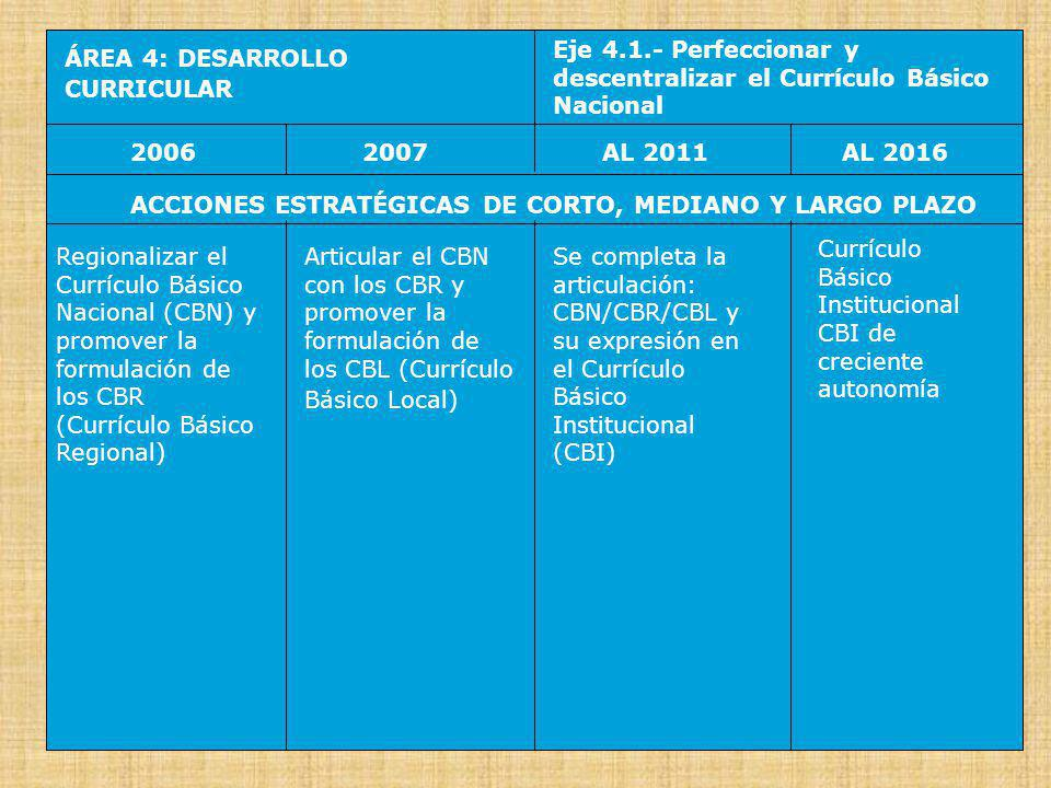 Eje 4.1.- Perfeccionar y descentralizar el Currículo Básico Nacional