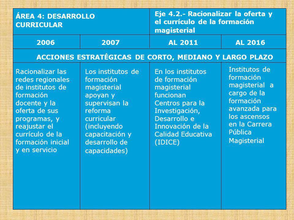 Eje 4.2.- Racionalizar la oferta y el currículo de la formación magisterial