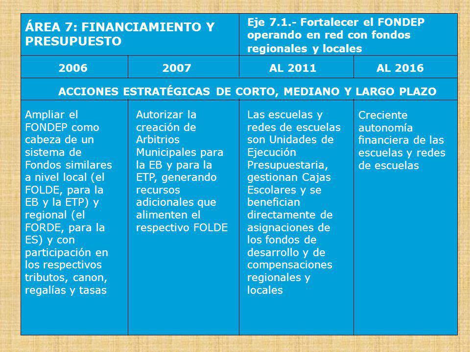 ÁREA 7: FINANCIAMIENTO Y PRESUPUESTO