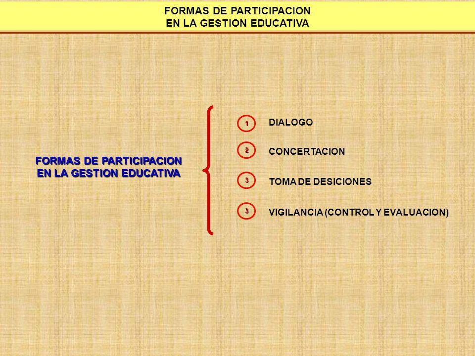 FORMAS DE PARTICIPACION EN LA GESTION EDUCATIVA
