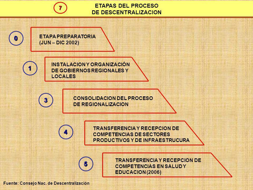 1 3 4 5 ETAPAS DEL PROCESO 7 DE DESCENTRALIZACION ETAPA PREPARATORIA