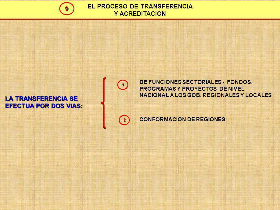 EL PROCESO DE TRANSFERENCIA