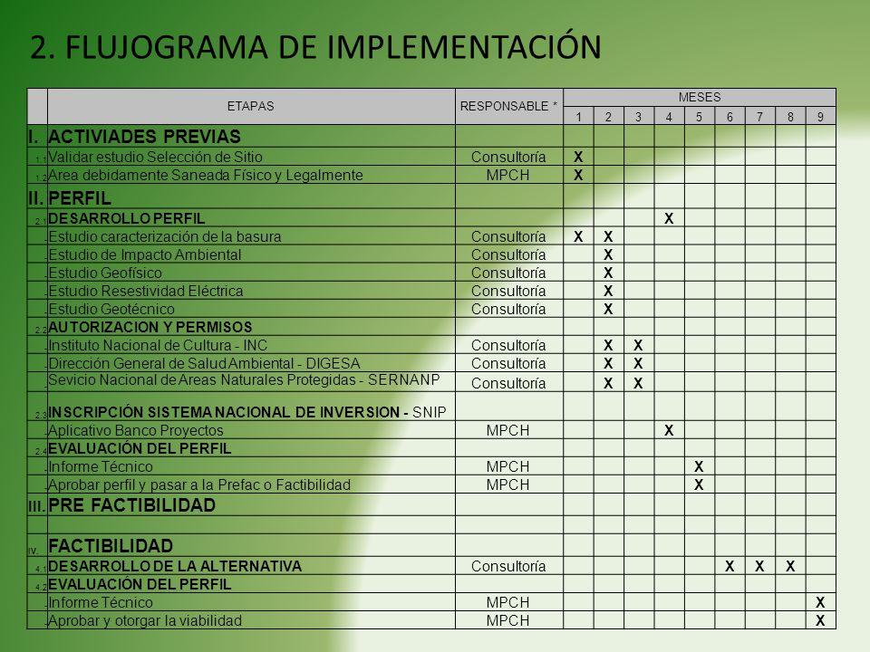 2. FLUJOGRAMA DE IMPLEMENTACIÓN