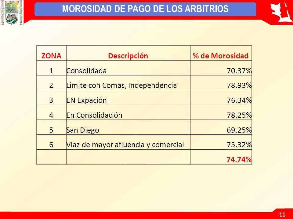 MOROSIDAD DE PAGO DE LOS ARBITRIOS