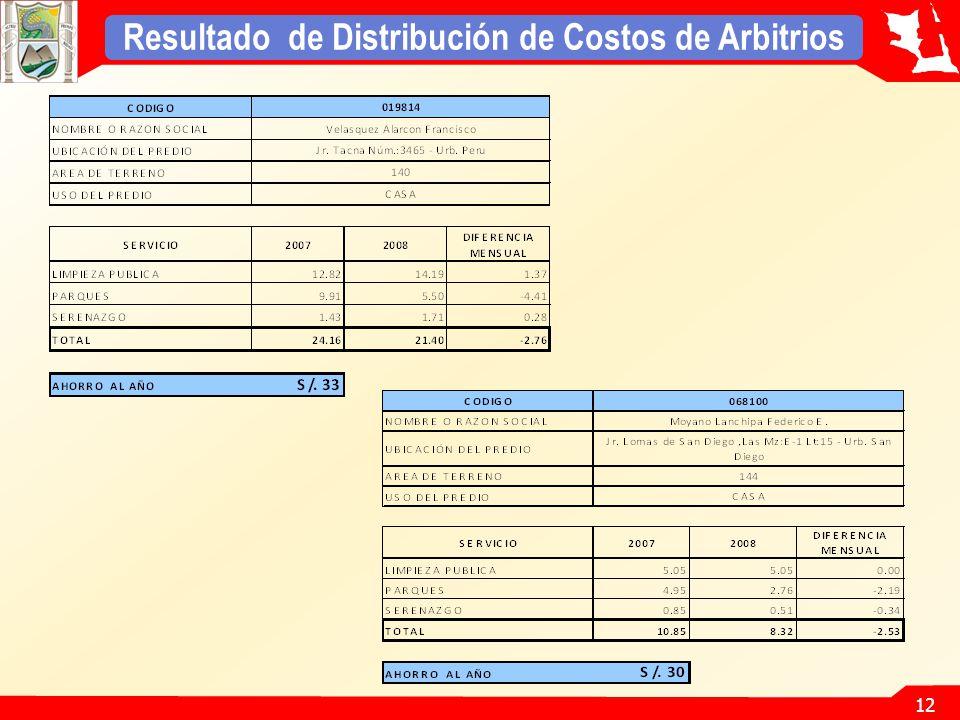 Resultado de Distribución de Costos de Arbitrios