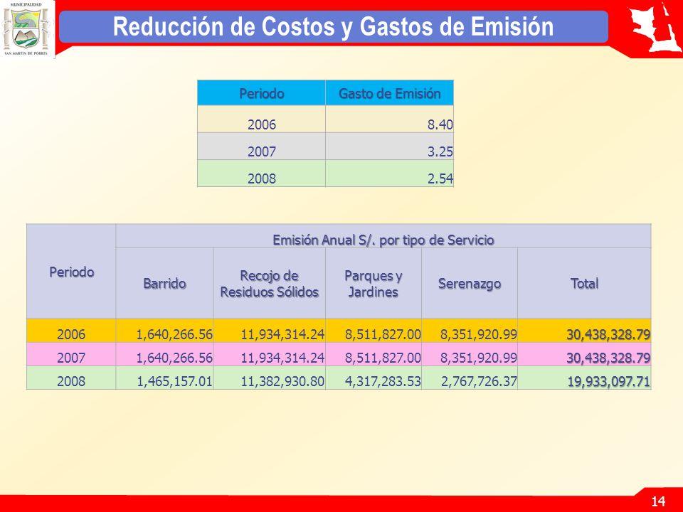 Reducción de Costos y Gastos de Emisión