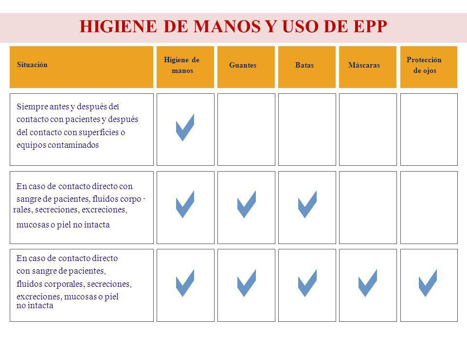 HIGIENE DE MANOS Y USO DE EPP