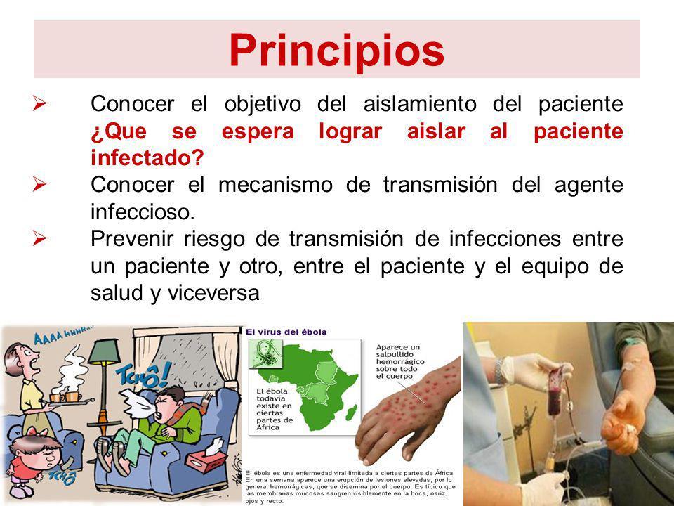 Principios Conocer el objetivo del aislamiento del paciente ¿Que se espera lograr aislar al paciente infectado