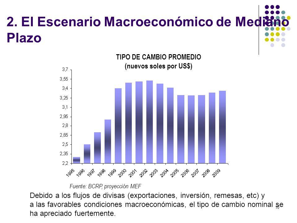 TIPO DE CAMBIO PROMEDIO (nuevos soles por US$)