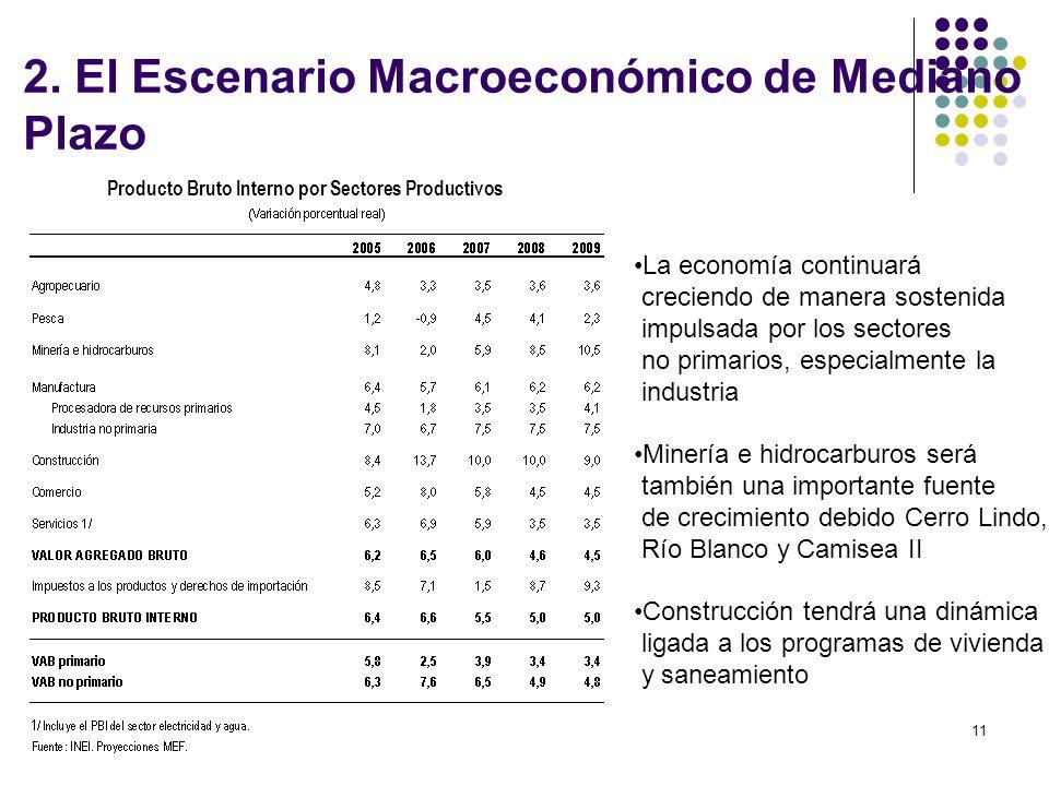 Producto Bruto Interno por Sectores Productivos
