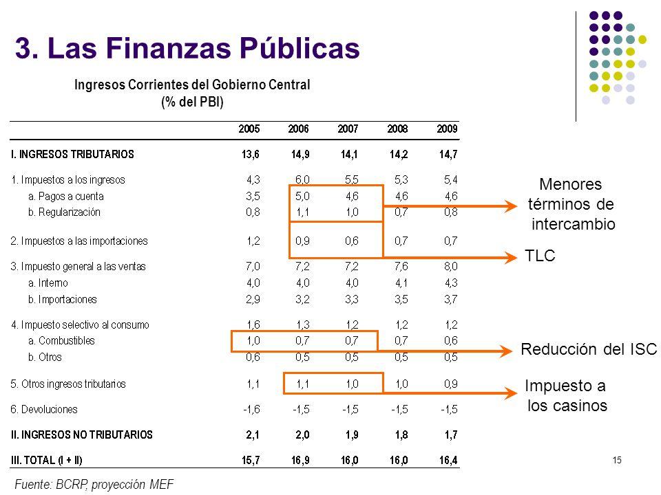 Ingresos Corrientes del Gobierno Central (% del PBI)