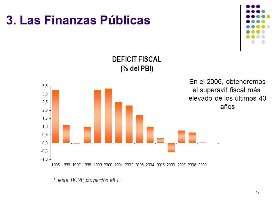 DEFICIT FISCAL (% del PBI)