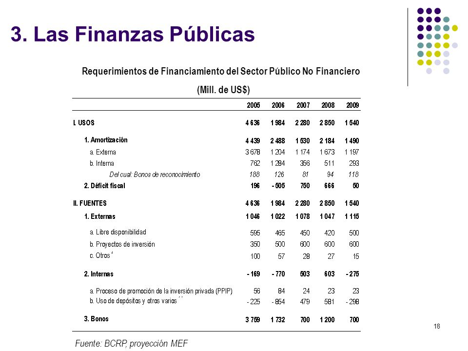 Requerimientos de Financiamiento del Sector Público No Financiero