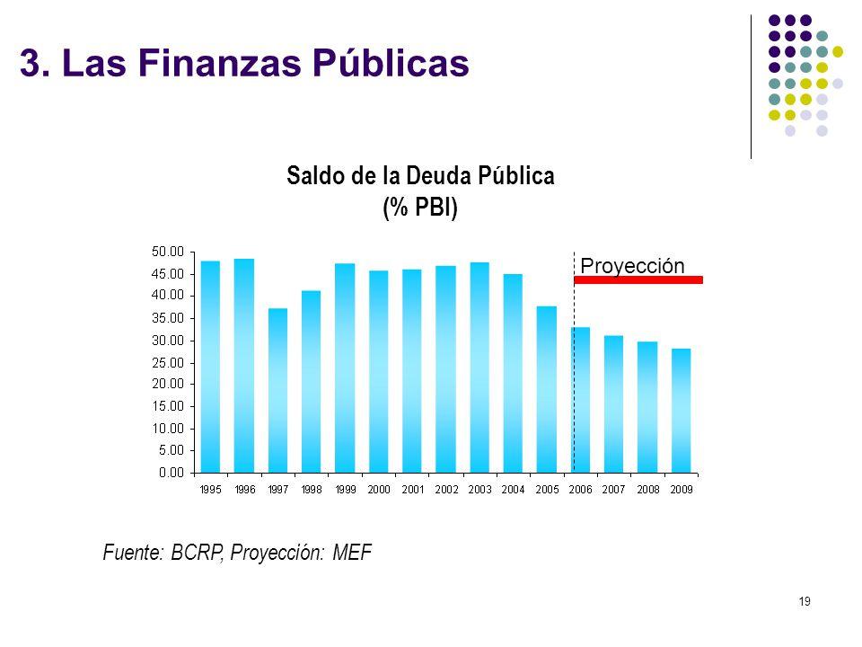 Saldo de la Deuda Pública (% PBI)