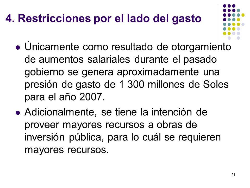 4. Restricciones por el lado del gasto