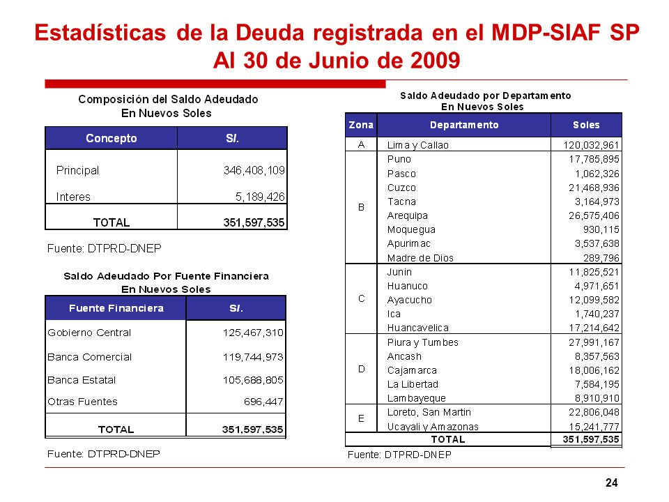 Estadísticas de la Deuda registrada en el MDP-SIAF SP