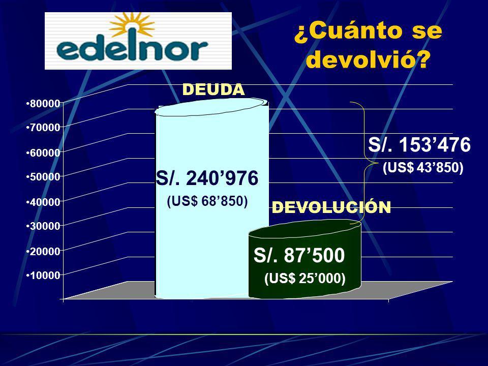 ¿Cuánto se devolvió S/. 153'476 S/. 240'976 S/. 87'500 DEUDA 