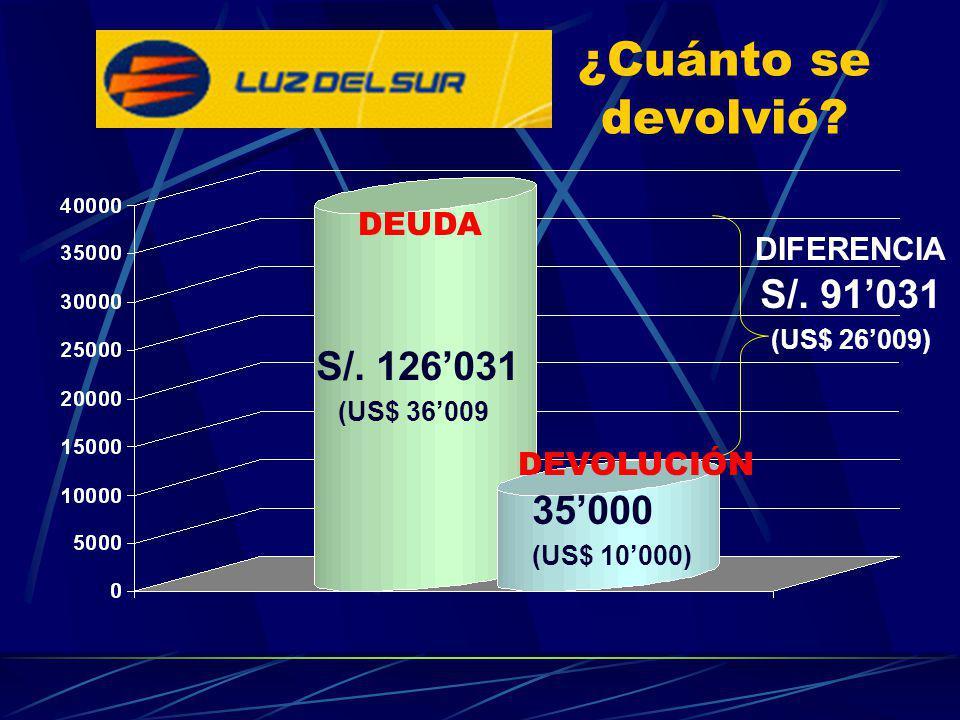 ¿Cuánto se devolvió S/. 91'031 S/. 126'031 35'000 DEUDA DIFERENCIA
