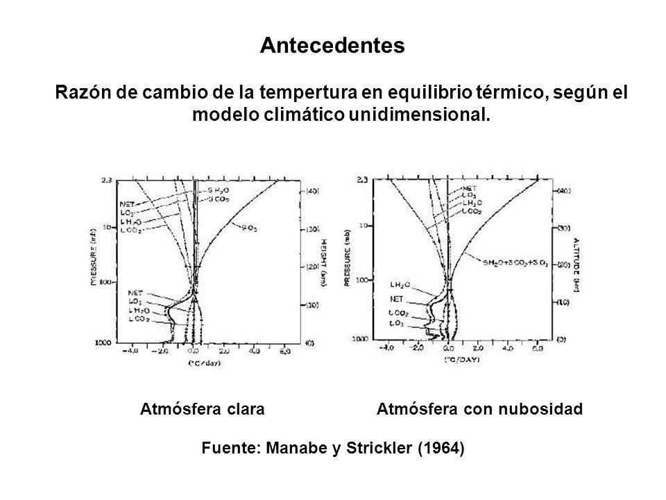 Atmósfera con nubosidad Fuente: Manabe y Strickler (1964)
